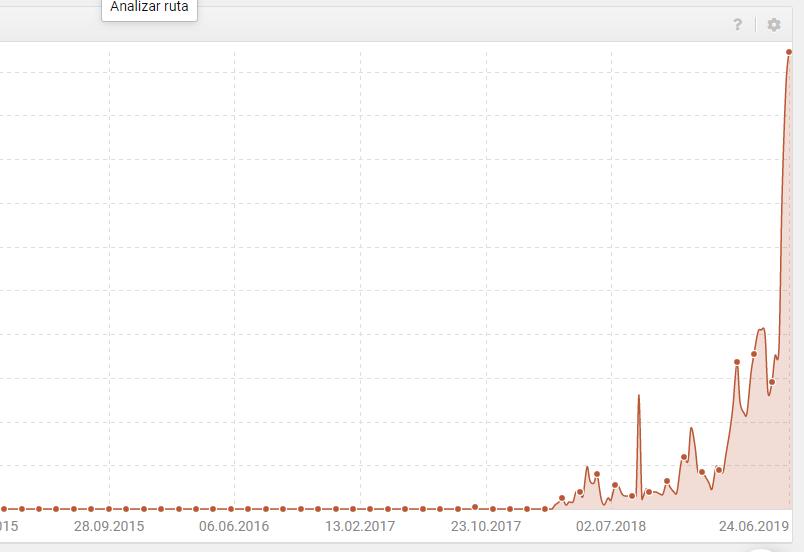 Grafica de tendencia SEO