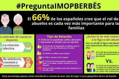 Los españoles reconocen el papel de los abuelos: un 66% cree que su rol es cada vez más importante
