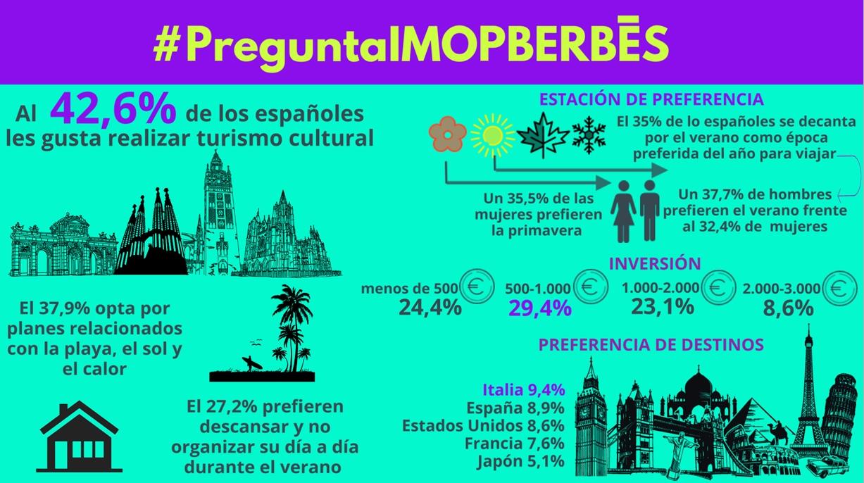 En torno al 43% de los españoles realiza turismo cultural en sus vacaciones
