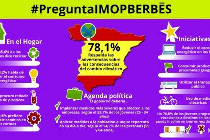 El 72% de los españoles respalda las advertencias sobre las consecuencias del cambio climático