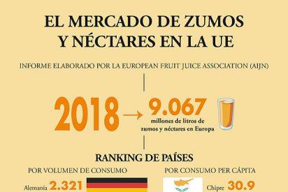 En 2018 se consumieron 9.067 millones de litros de zumos y néctares en Europa