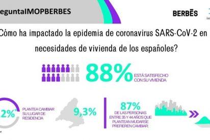 Un 88% de los españoles está satisfecho con su vivienda pese a los largos periodos que han tenido que permanecer en ella a raíz de los confinamientos