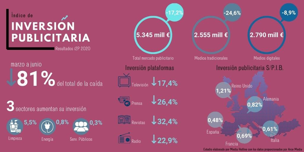 Caída del 17,2 % en la inversión publicitaria en España durante 2020 según estudio i2p