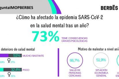 Un 73% de los españoles teme que la situación generada por la epidemia de COVID-19 tenga consecuencias graves a nivel psicológico para una parte amplia de la sociedad