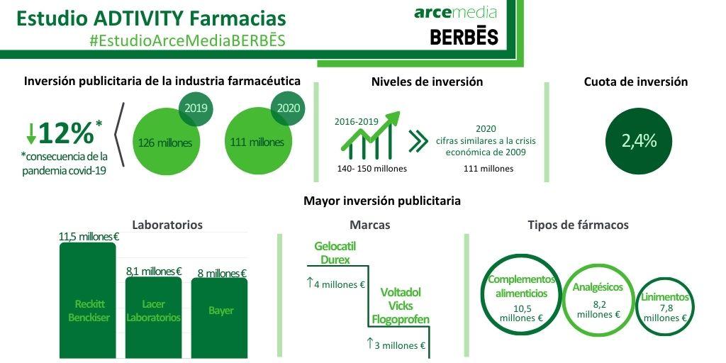 La inversión publicitaria del sector farmacéutico cayó un 12% en 2020 debido al impacto de la Covid-19