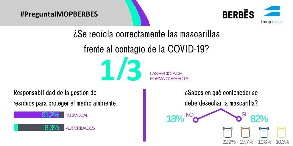 Solo un tercio de los españoles recicla correctamente las mascarillas que usan diariamente frente al contagio de la Covid-19