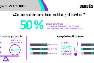 Más de 50% de los españoles suelen tratar de corregir las conductas contaminantes que observan en otras personas