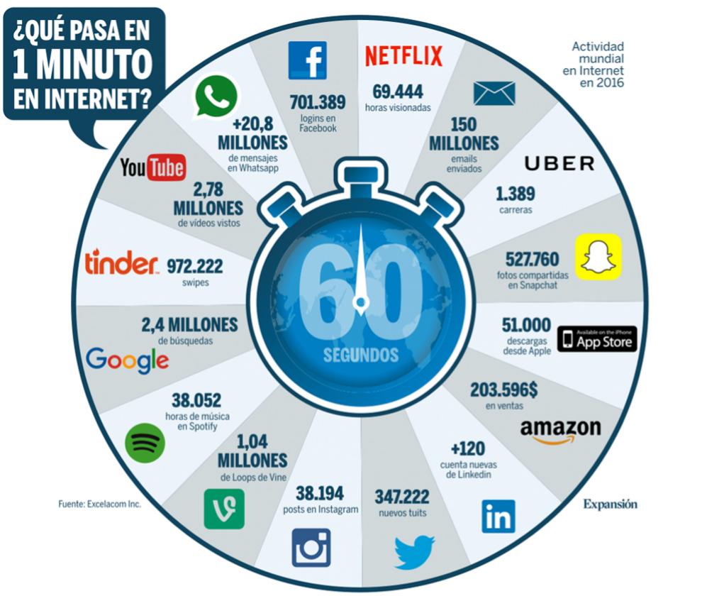 internet,marketing digital,formacion