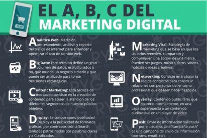 Curso Marketing Digital para Pymes, autónomos y emprendedores