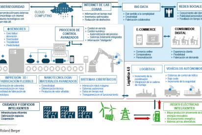 ¿Es España digital? Transformación digital de la Pyme española