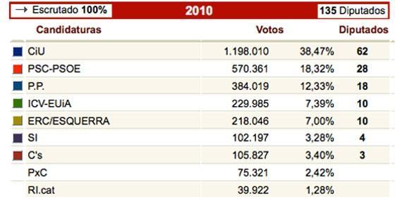 eleccionescatalanas100_560x280.jpg
