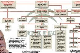 Junta de andalucia prestamo entre particulares dinero for Oficina virtual junta de andalucia