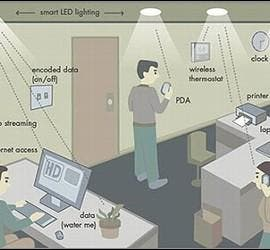 Internet por LiFi, acrónimo de Light Fidelity.