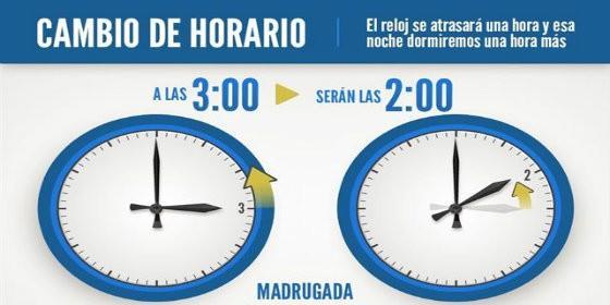 Cambio horario , horario de verano , horario de invierno en España y USA, cambio de hora verano-invierno, cuando se cambia la hora oficial, diferencia horaria, Solsticios y Equinoccios España.