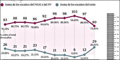 La evolución histórica del reparto de escaños en Andalucía.