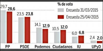 Encuesta de La Razón: los populares lograrían un 28,6% de los apoyos frente al 29,7% de finales de marzo de 2015.