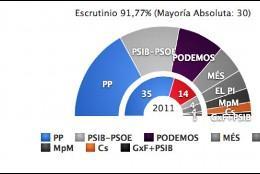 Gráfico de las elecciones 2015
