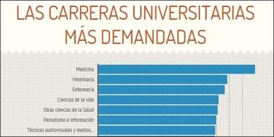 Las carreras universitarias m s demandadas en espa a for Diseno de interiores es una carrera universitaria