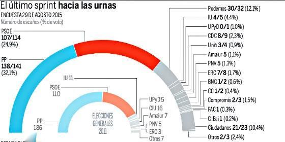 Encuesta de intención de voto y reparto de escaños 31-8-2015.