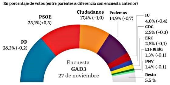 La encuesta de GAD3 para ABC (30-11-2015).
