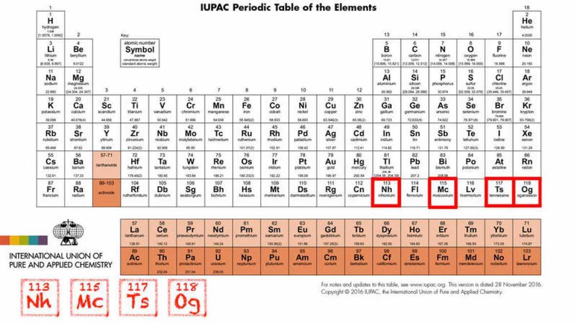 La tabla peridica ya tiene 4 nuevos elementos periodista digital se trata de los elementos 113 115 117 y 118 urtaz Image collections