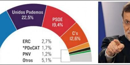 Encuesta de Sigma Dos para El Mundo y Mariano Rajoy.