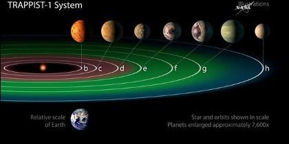 Los siete exoplanetas con características muy similares a la Tierra