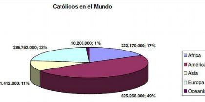 Estadísticas de los católicos en el mundo