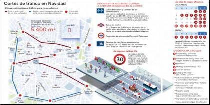 Cortes de tráfico en el centro de Madrid en la Navidad 2017.