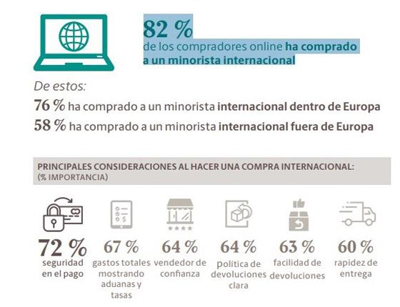 Tendencia comercio minorista en España