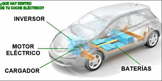 Como funciona un auto electrico