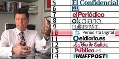 Alfonso Rojo, y el ránking de Comscore de marzo de 2018.