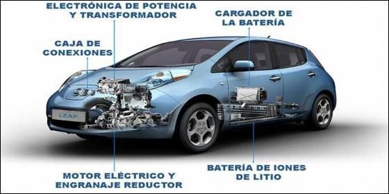 Mecánica coche eléctrico