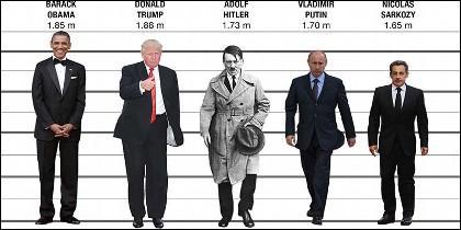 Estatura: Obama, Trump, Hitler, Putin y Sarkozy.