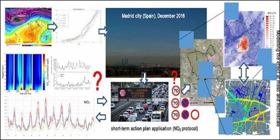 Esquema de la aplicación del protocolo de NO2 en Madrid