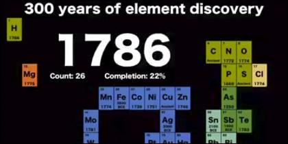 Creación de la tabla periódica de los elementos.