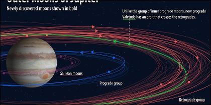 Satélites Júpiter