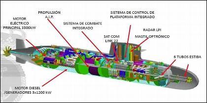 El submarino de la Clase S-80 de la Armada Española tiene tecnología muy avanzada.