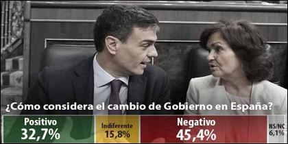 Pedro Sánchez y Carmen Calvo (PSOE) en la encuesta de ABC sobre el Gobierno socialista.