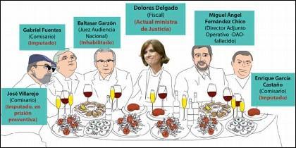 La comilona del restaurante Rianxo, organizada por el comisario Villarejo.