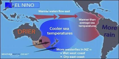 El fenómeno climatológico de 'El Niño'.