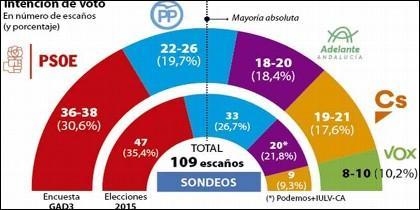 La encuesta de ABC sobre las elecciones andaluzas del 2 de diciembre de 2018.