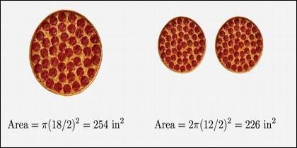 Una pizza familiar tiene más 'pizza' que dos medianas.