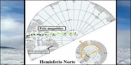 Polo norte magnético