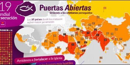 Al menos 245 millones de cristianos sufren en todo el mundo, según Puertas Abiertas