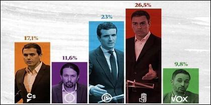 La media d elas encuestas electorales a 16-2-2019.