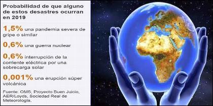 La Humanidad y el Planeta Tierra en peligro.
