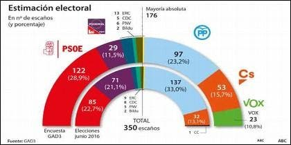 Encuesta electoral de GAD3 para ABC (25-02-2019).