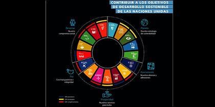 Contribución de CaixaBank a los Objetivos de Desarrollo Sostenible de Naciones Unidas