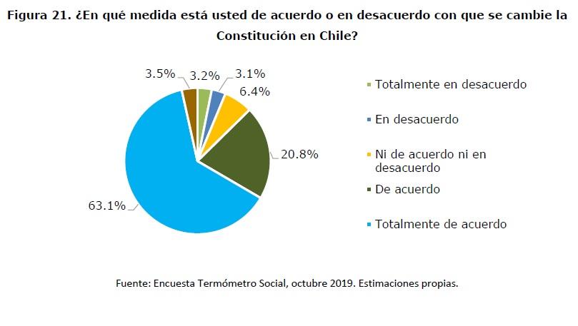 Encuestas: Abrumadora mayoría por cambiar la Constitución chilena